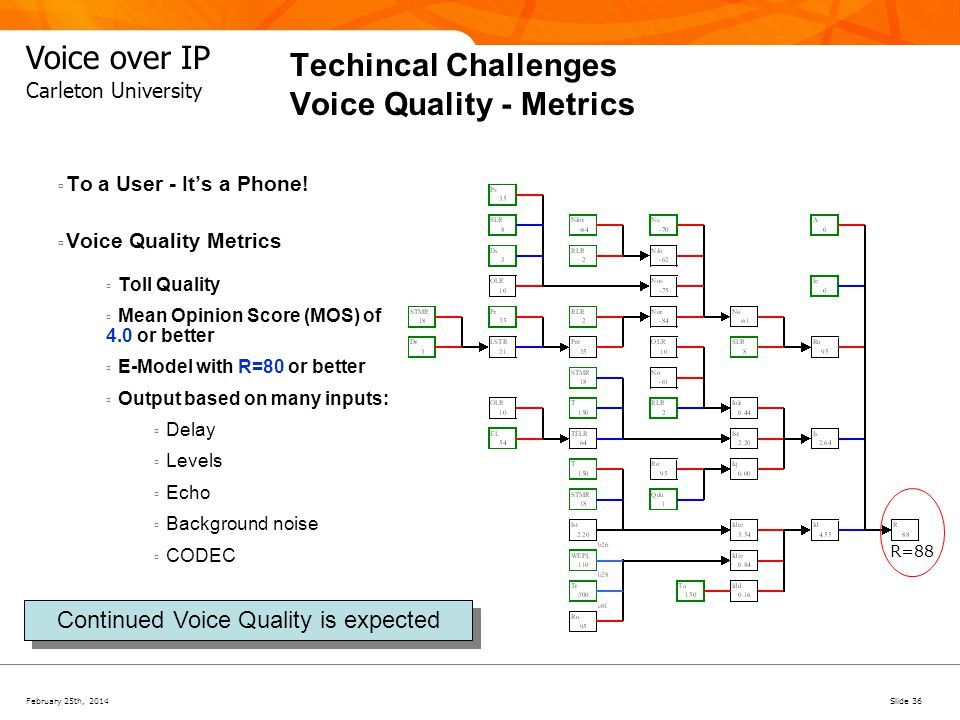 Techincal Challenges Voice Quality - Metrics