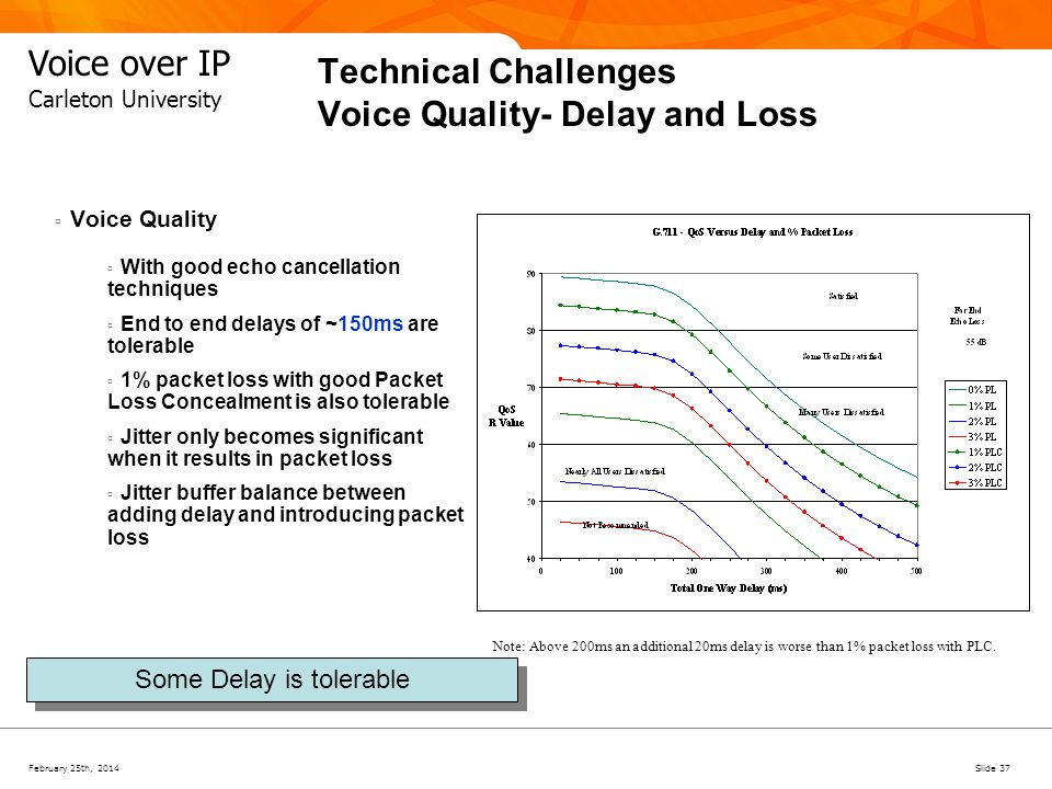 Technical Challenges Voice Quality- Delay and Loss