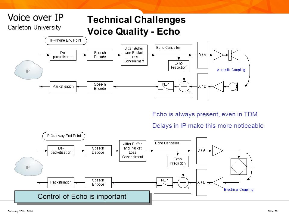 Technical Challenges Voice Quality - Echo