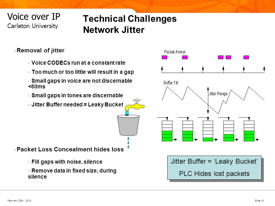 Technical Challenges Network Jitter