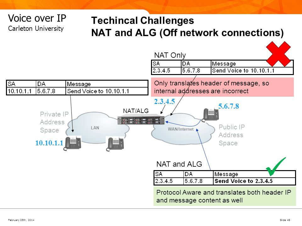 Techincal Challenges NAT and ALG (Off network connections)