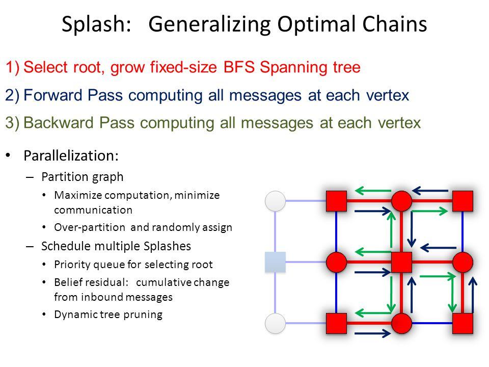 Splash: Generalizing Optimal Chains