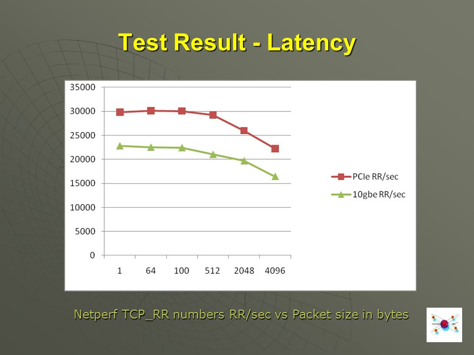 Netperf TCP_RR numbers RR/sec vs Packet size in bytes