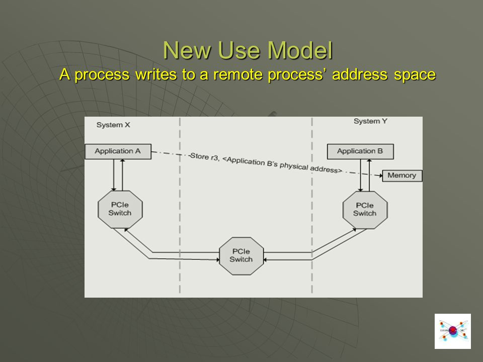 New Use Model A process writes to a remote process' address space