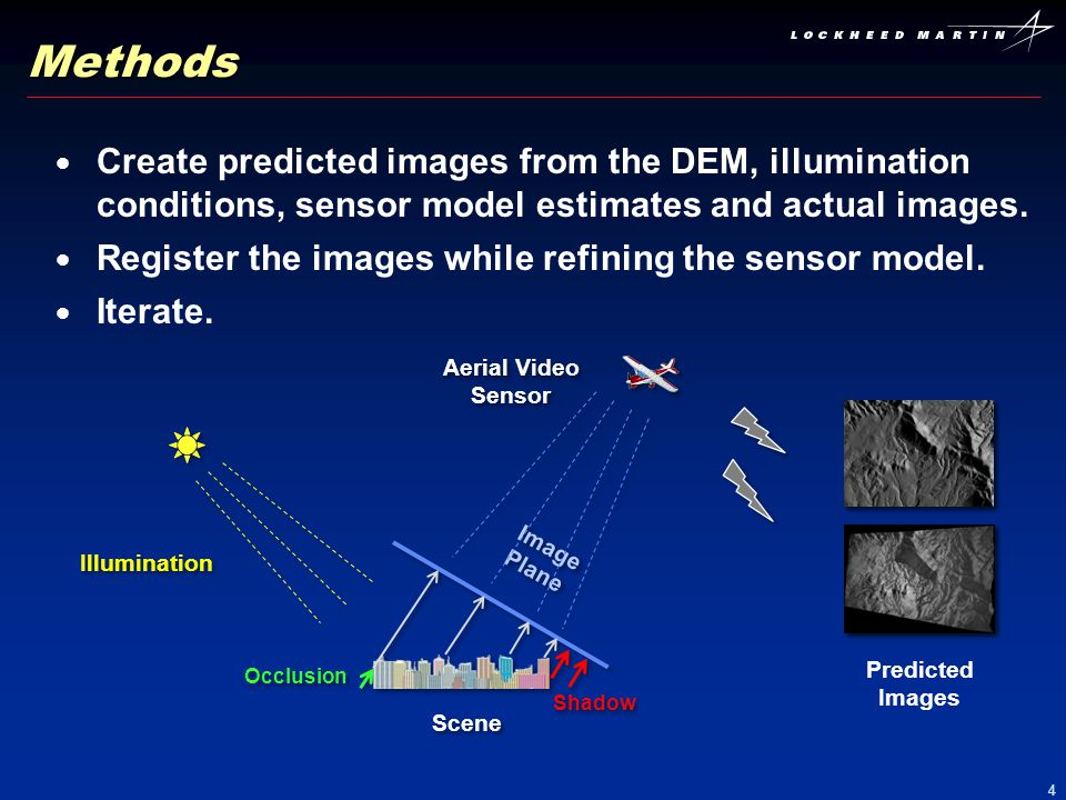Methods Create predicted images from the DEM, illumination conditions, sensor model estimates and actual images.