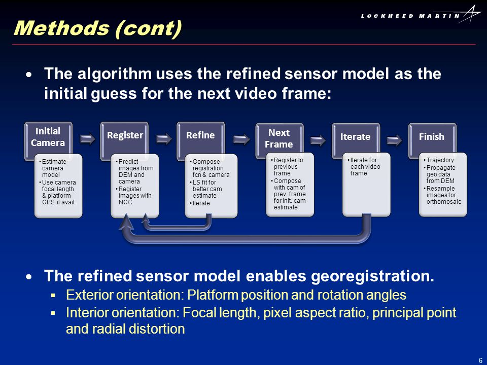 Methods (cont) The algorithm uses the refined sensor model as the initial guess for the next video frame: