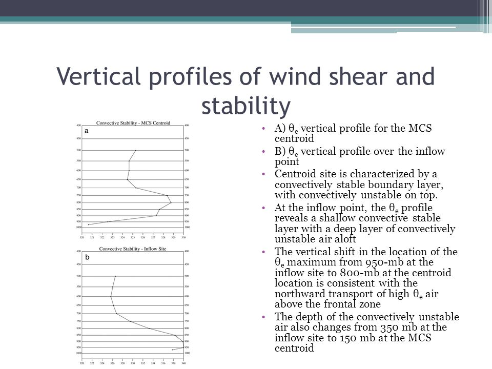 Vertical profiles of wind shear and stability