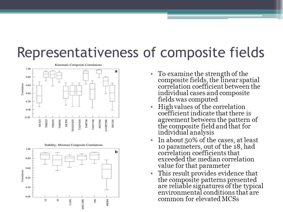 Representativeness of composite fields