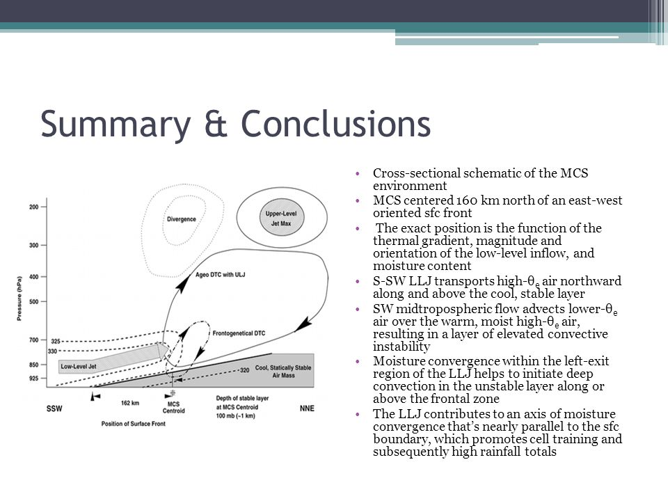 Summary & Conclusions Cross-sectional schematic of the MCS environment
