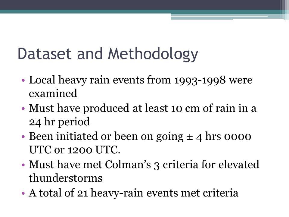 Dataset and Methodology