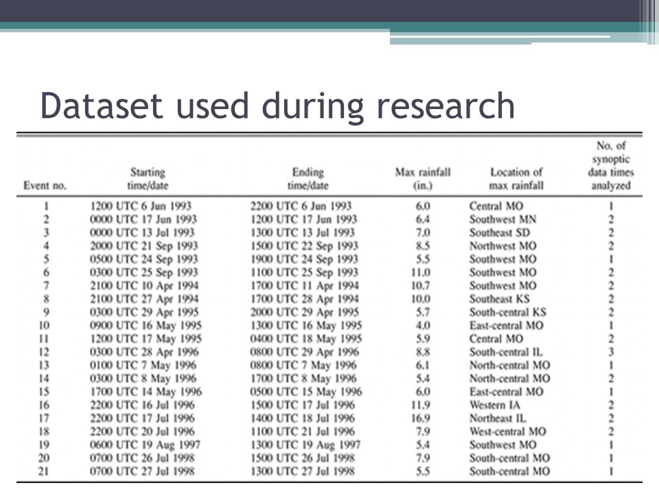Dataset used during research