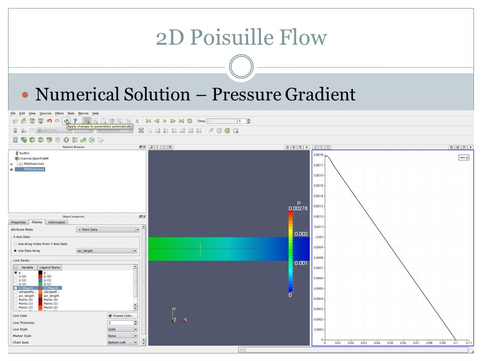 2D Poisuille Flow Numerical Solution – Pressure Gradient