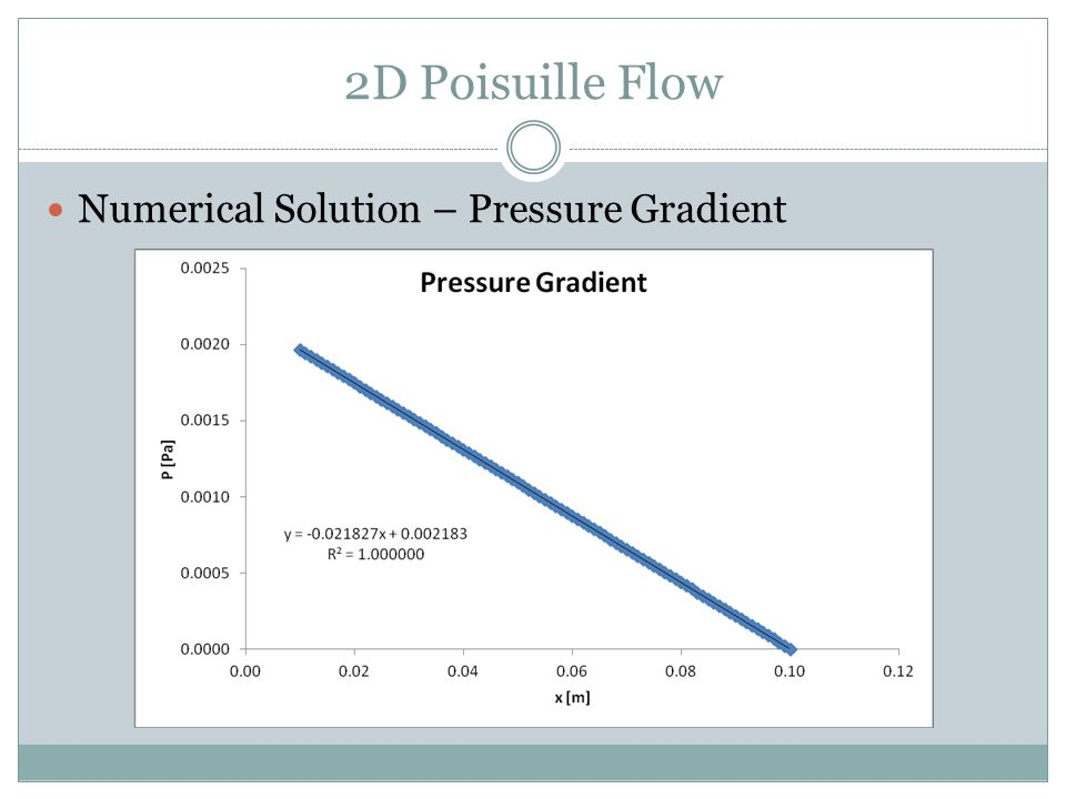 2D Poisuille Flow Numerical Solution – Pressure Gradient