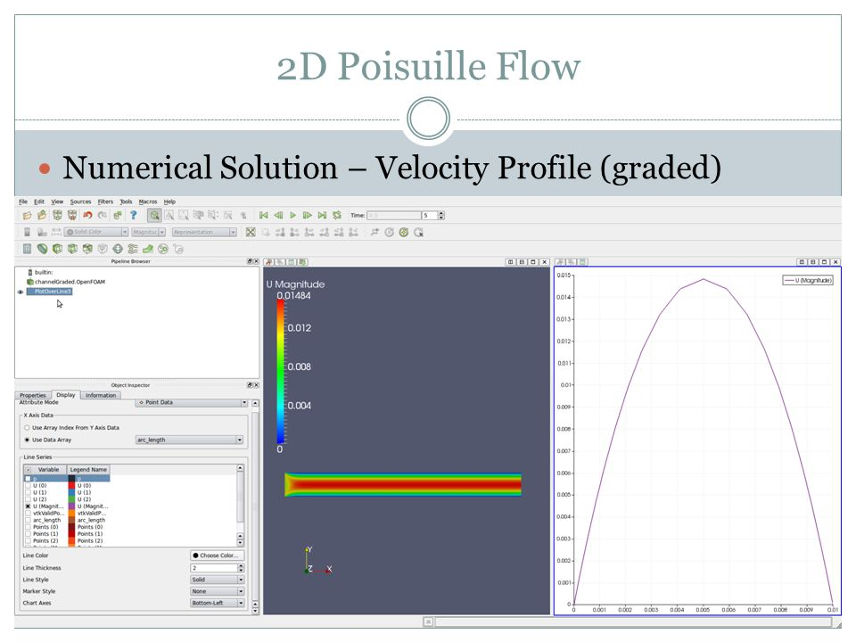 2D Poisuille Flow Numerical Solution – Velocity Profile (graded)