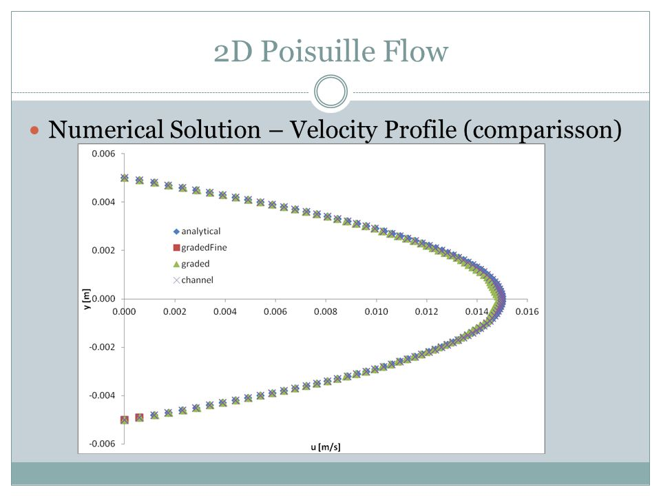 2D Poisuille Flow Numerical Solution – Velocity Profile (comparisson)