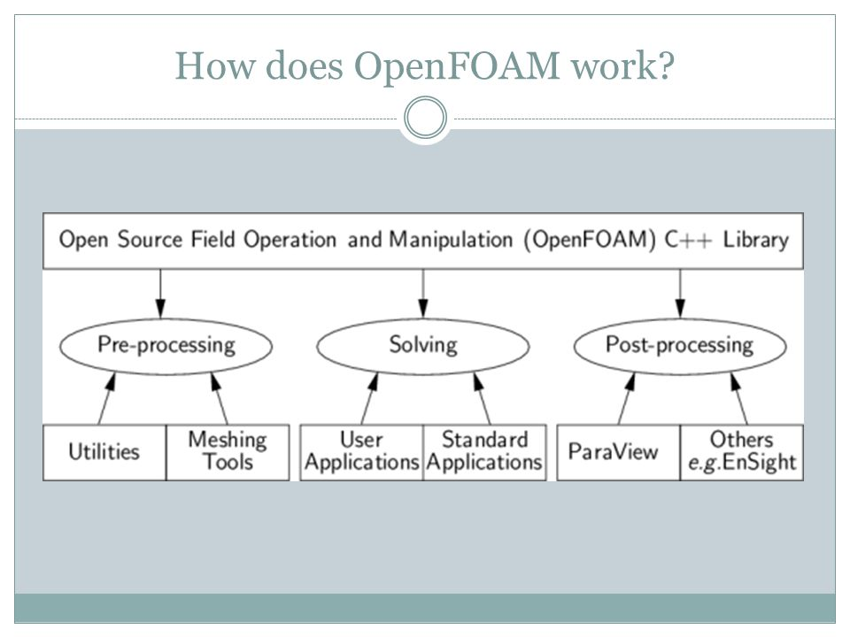 How does OpenFOAM work