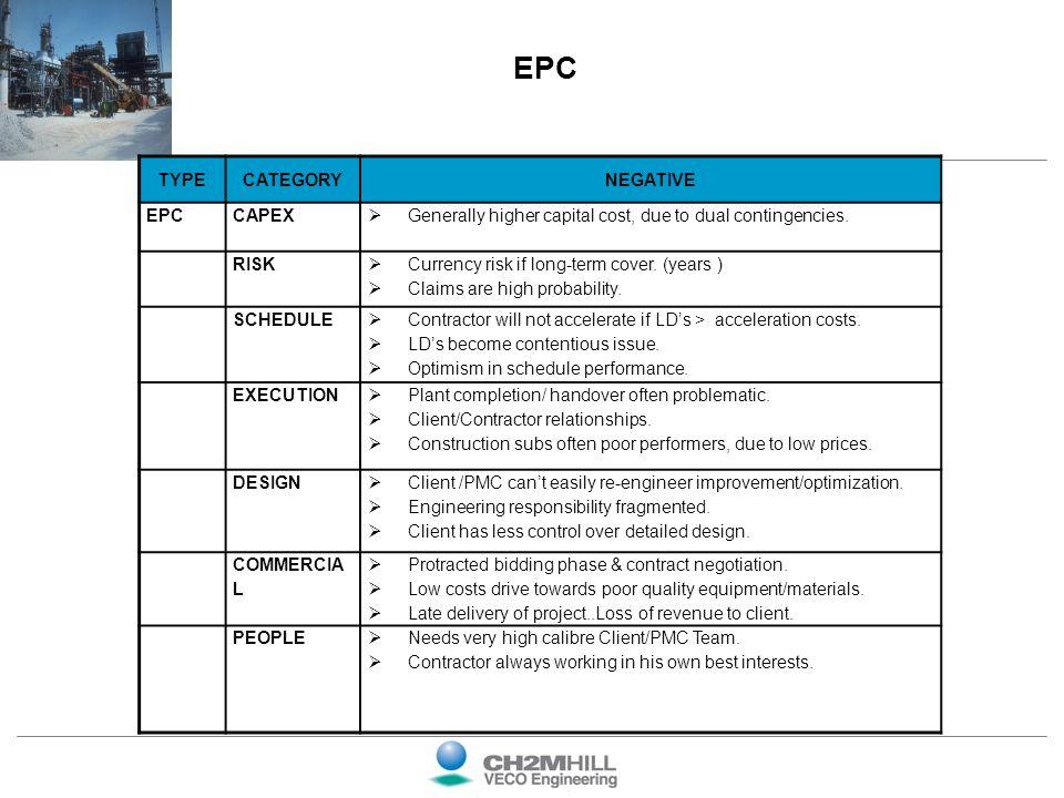 EPC TYPE CATEGORY NEGATIVE EPC CAPEX