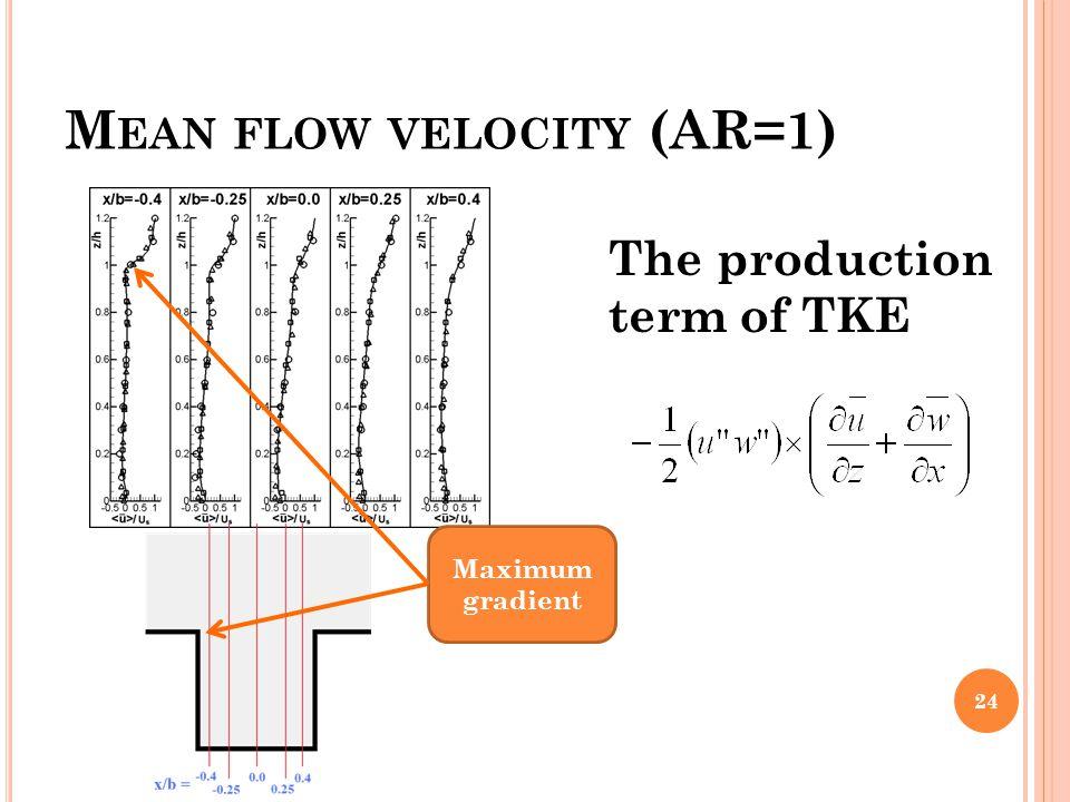 Mean flow velocity (AR=1)
