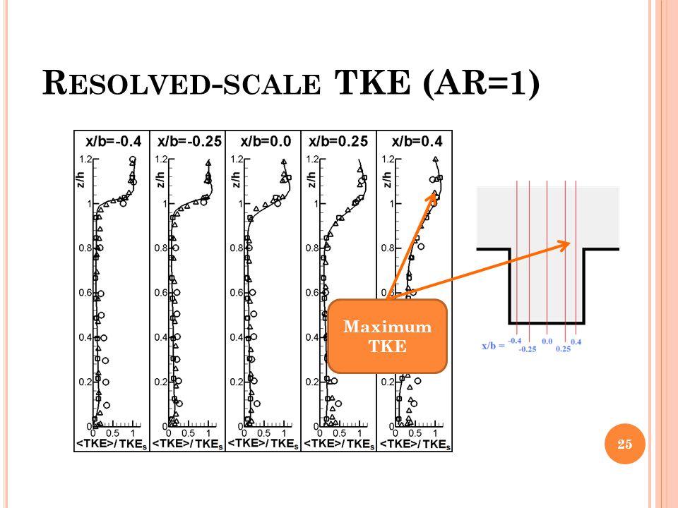 Resolved-scale TKE (AR=1)