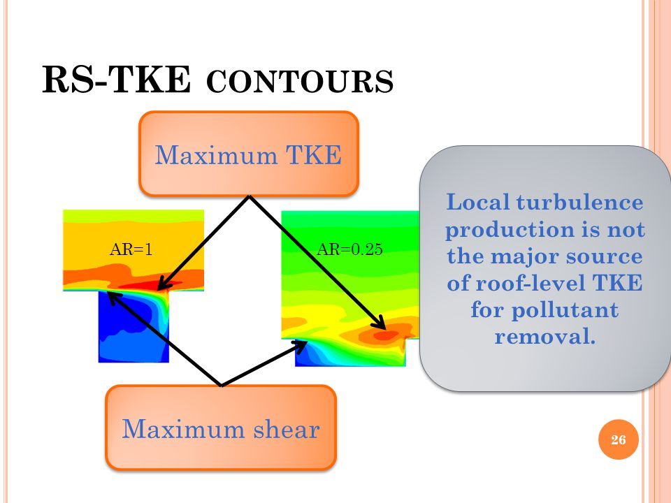RS-TKE contours Maximum TKE Maximum shear