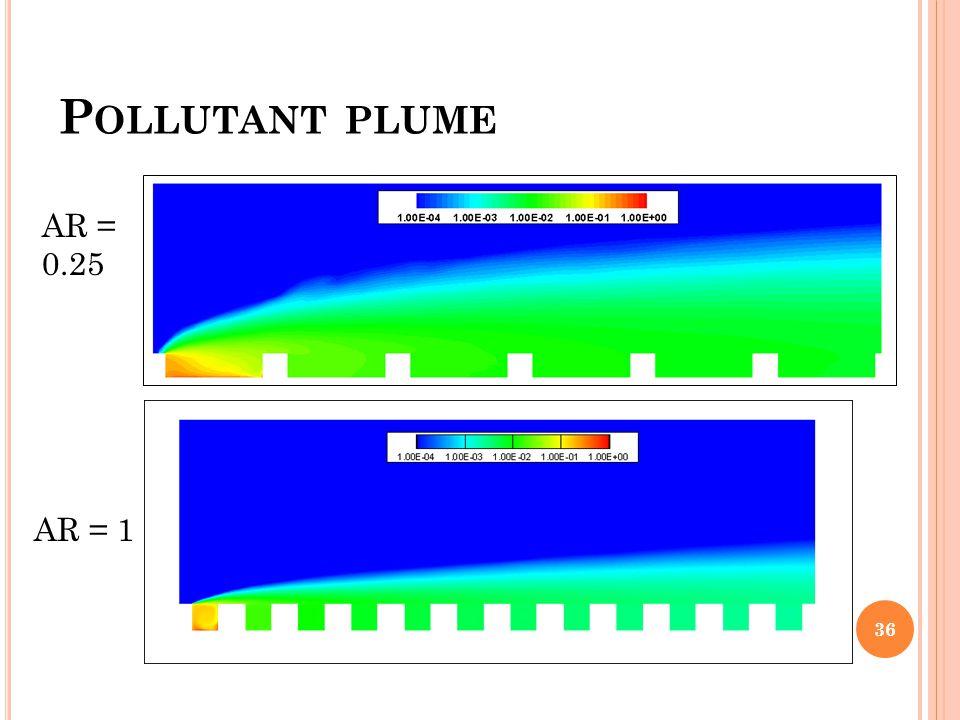 Pollutant plume AR = 0.25 AR = 1