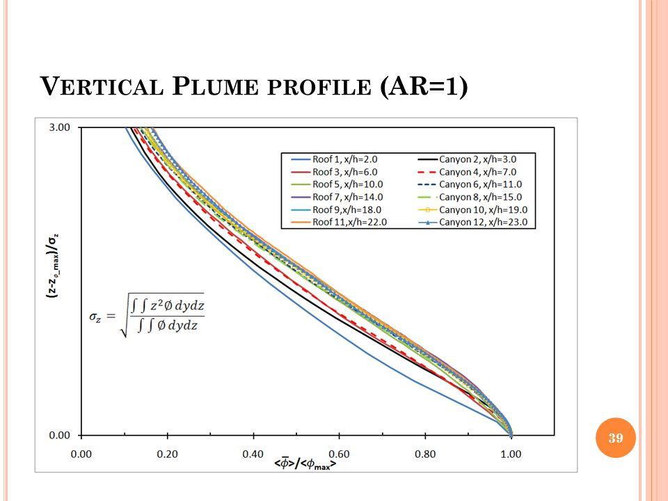 Vertical Plume profile (AR=1)