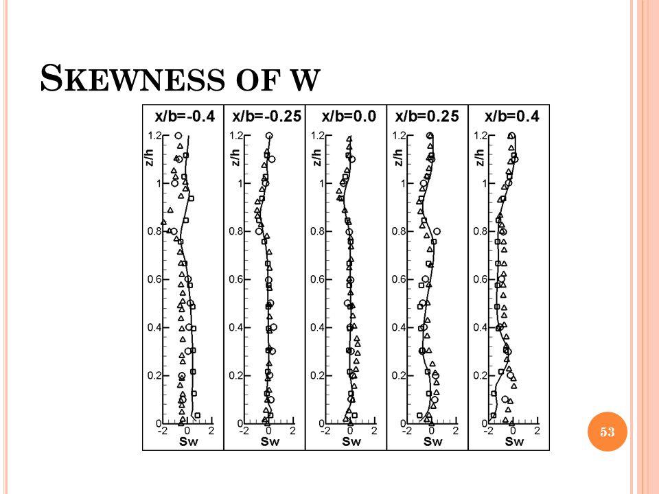 Skewness of w