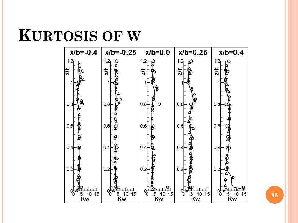 Kurtosis of w
