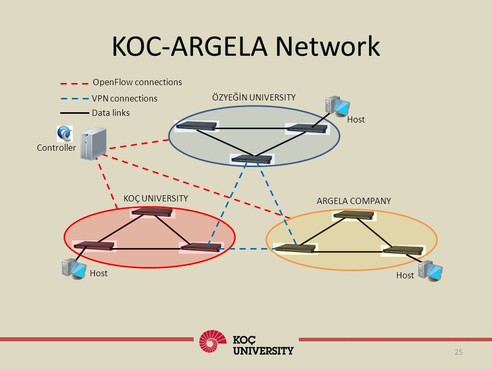 KOC-ARGELA Network OpenFlow connections VPN connections