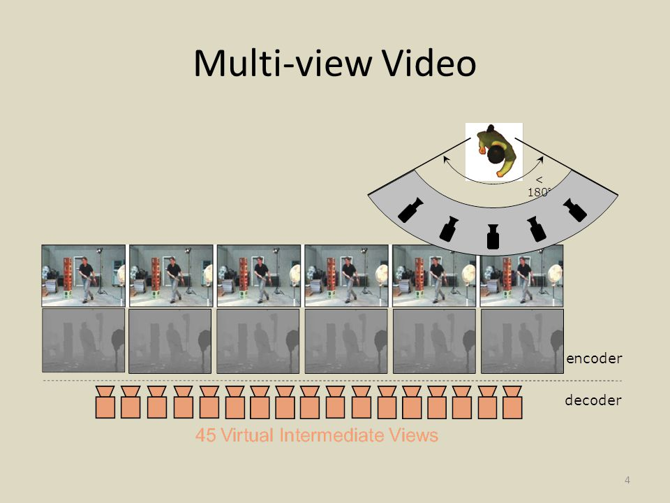 Multi-view Video