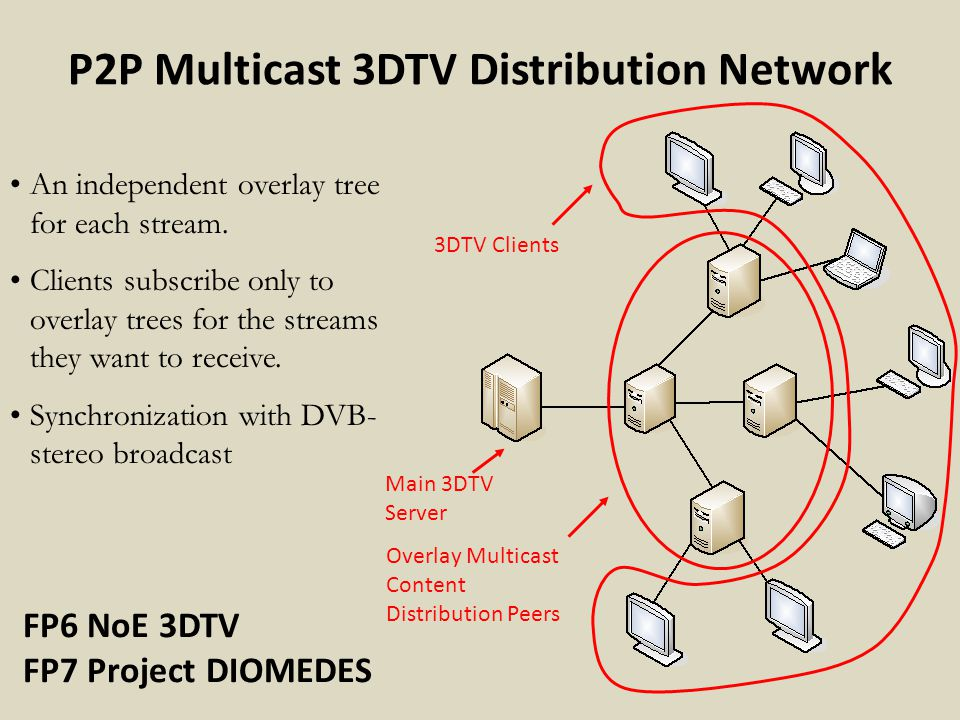 P2P Multicast 3DTV Distribution Network