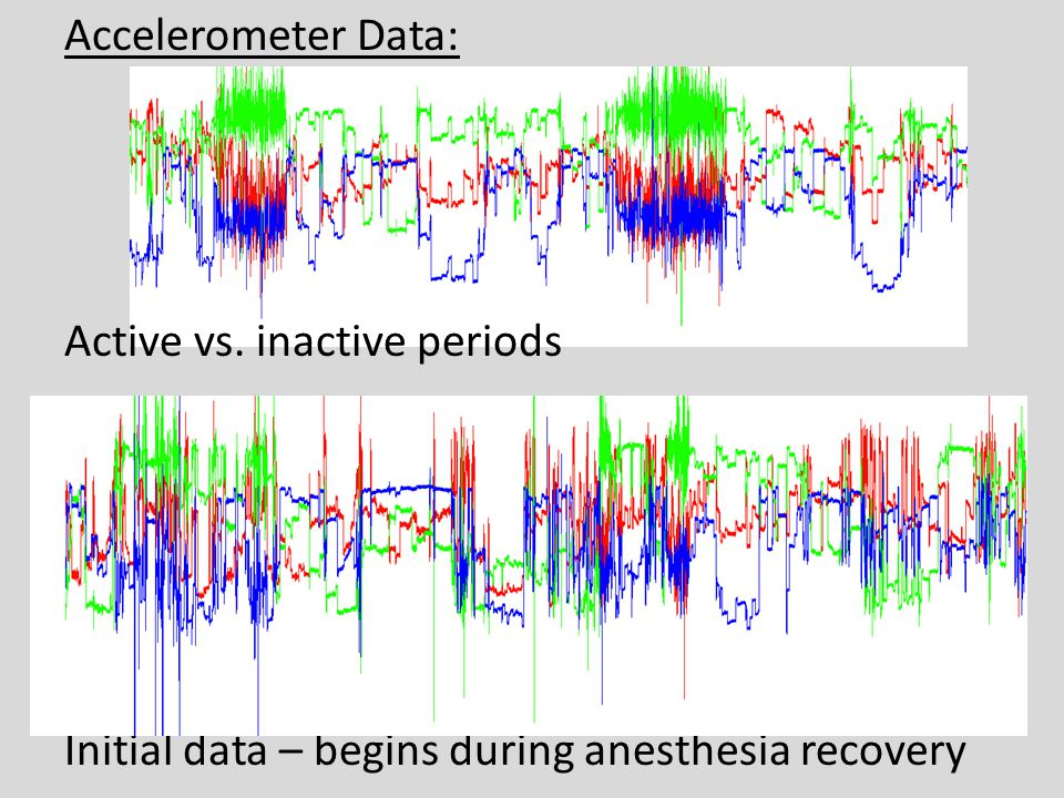 Accelerometer Data: Active vs