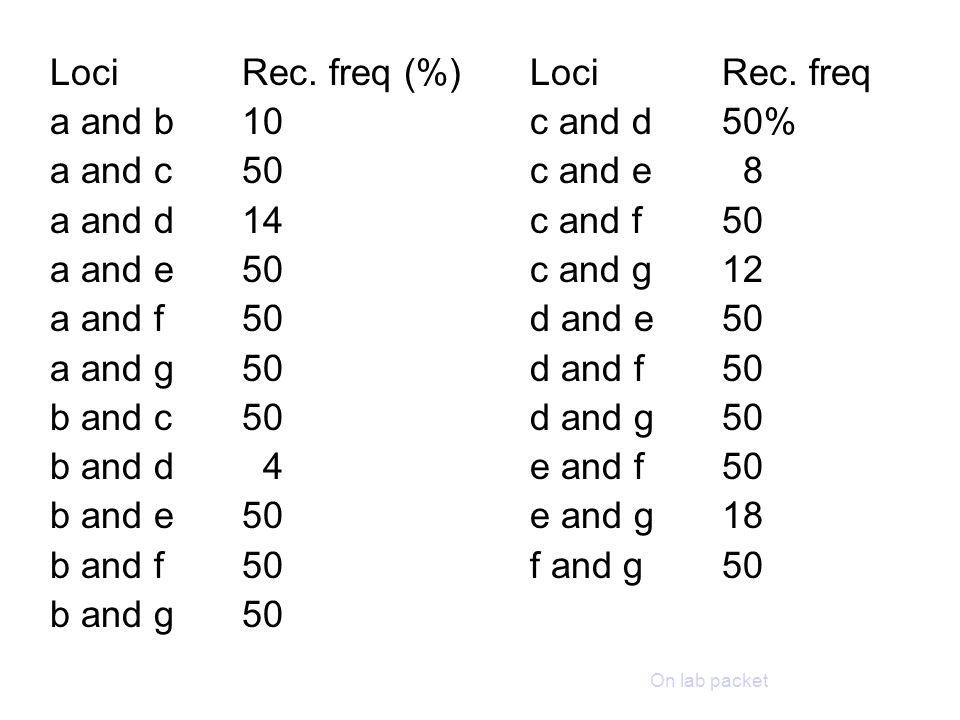 Loci Rec. freq (%) Loci Rec. freq a and b 10 c and d 50%