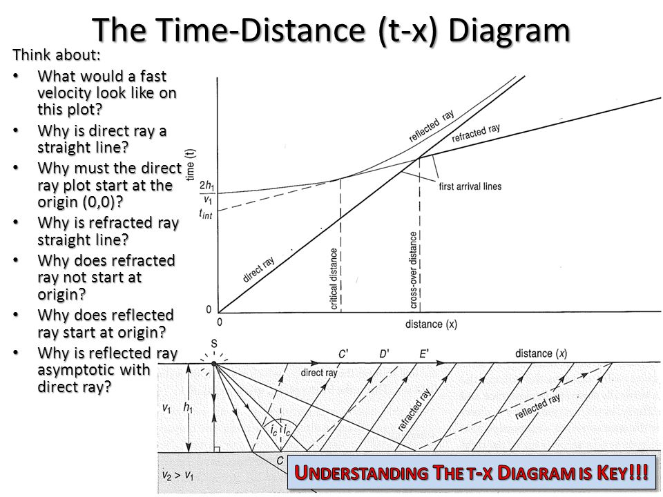 The Time-Distance (t-x) Diagram