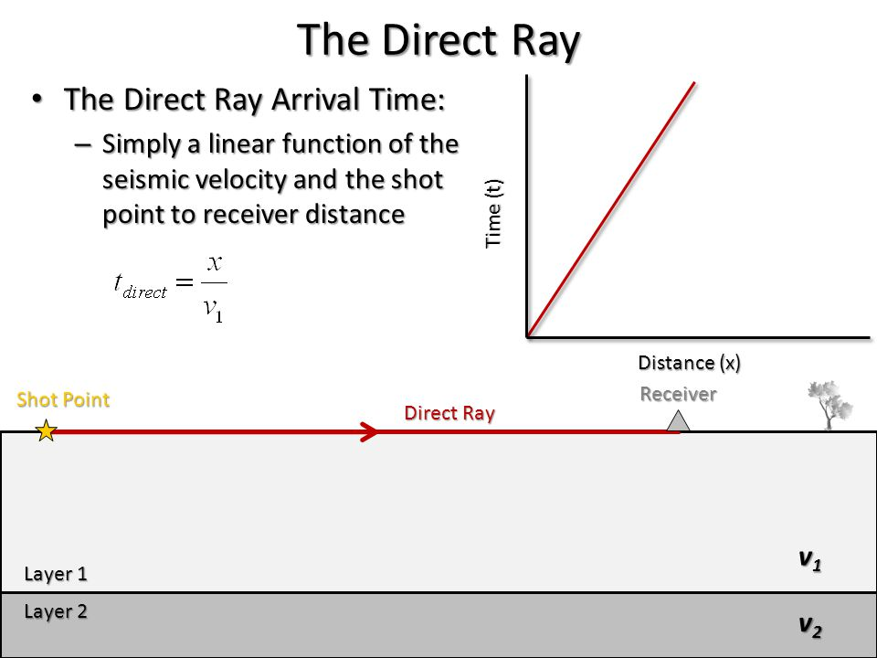 The Direct Ray The Direct Ray Arrival Time: