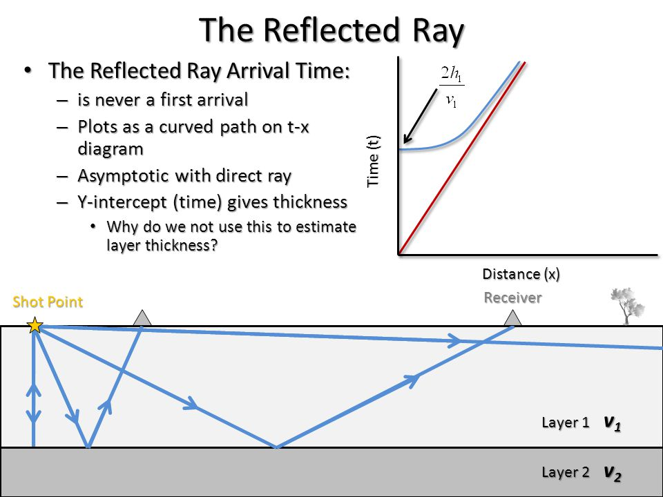 The Reflected Ray The Reflected Ray Arrival Time: v1 v2