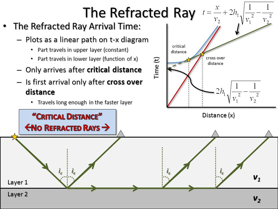 The Refracted Ray The Refracted Ray Arrival Time: Critical Distance