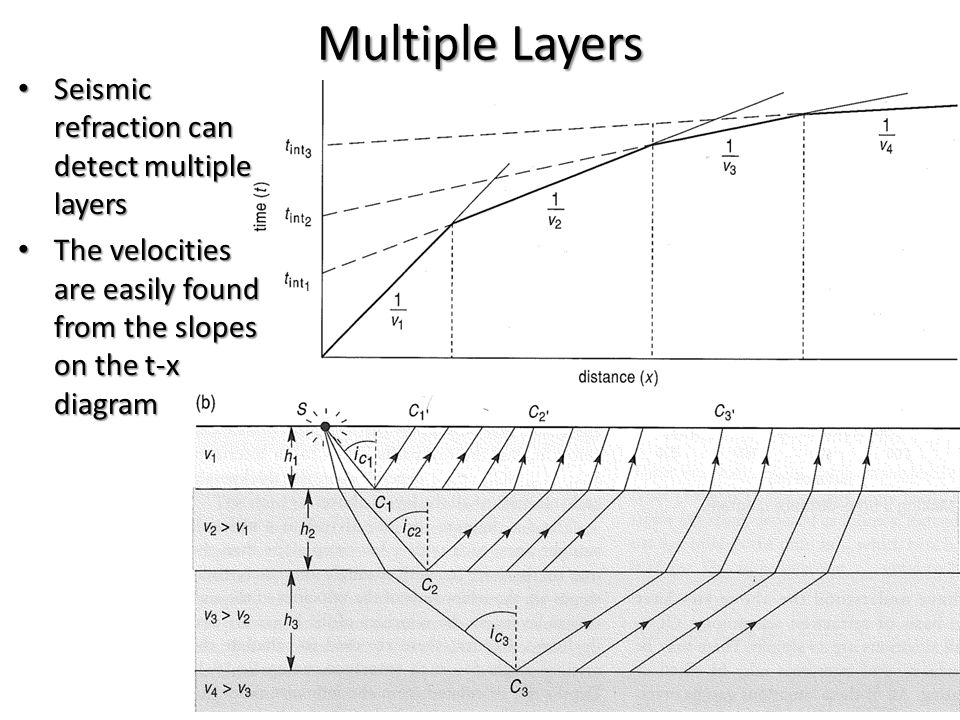 Multiple Layers Seismic refraction can detect multiple layers