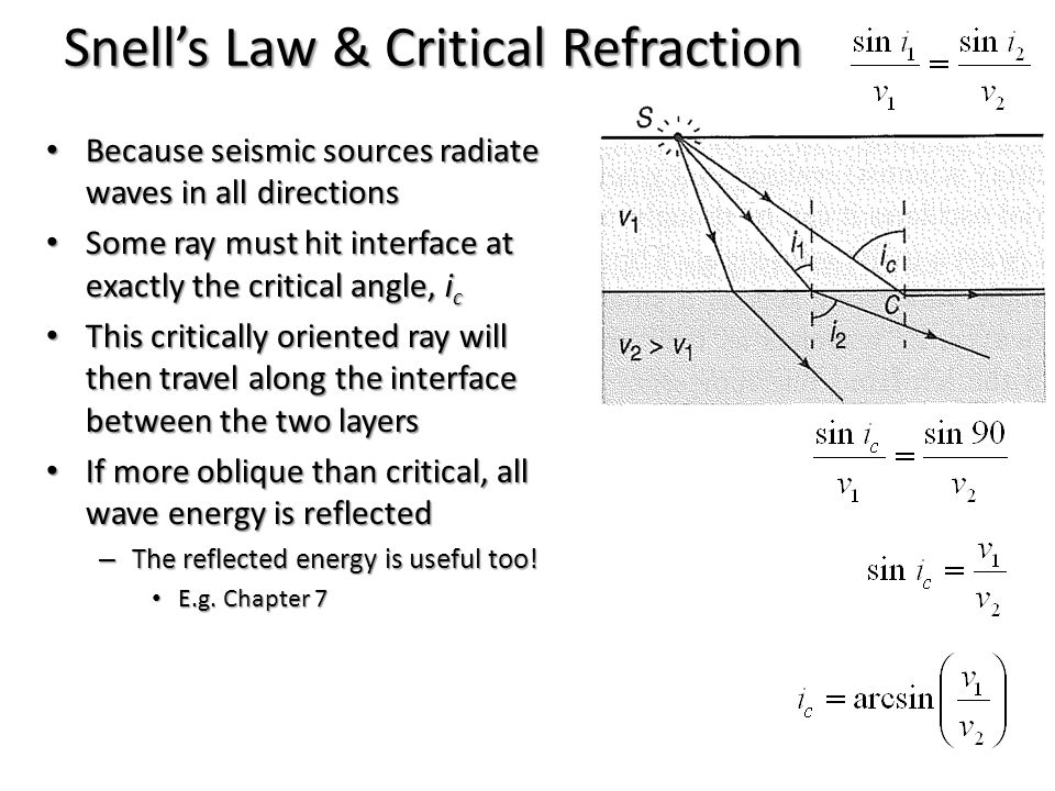 Snell's Law & Critical Refraction