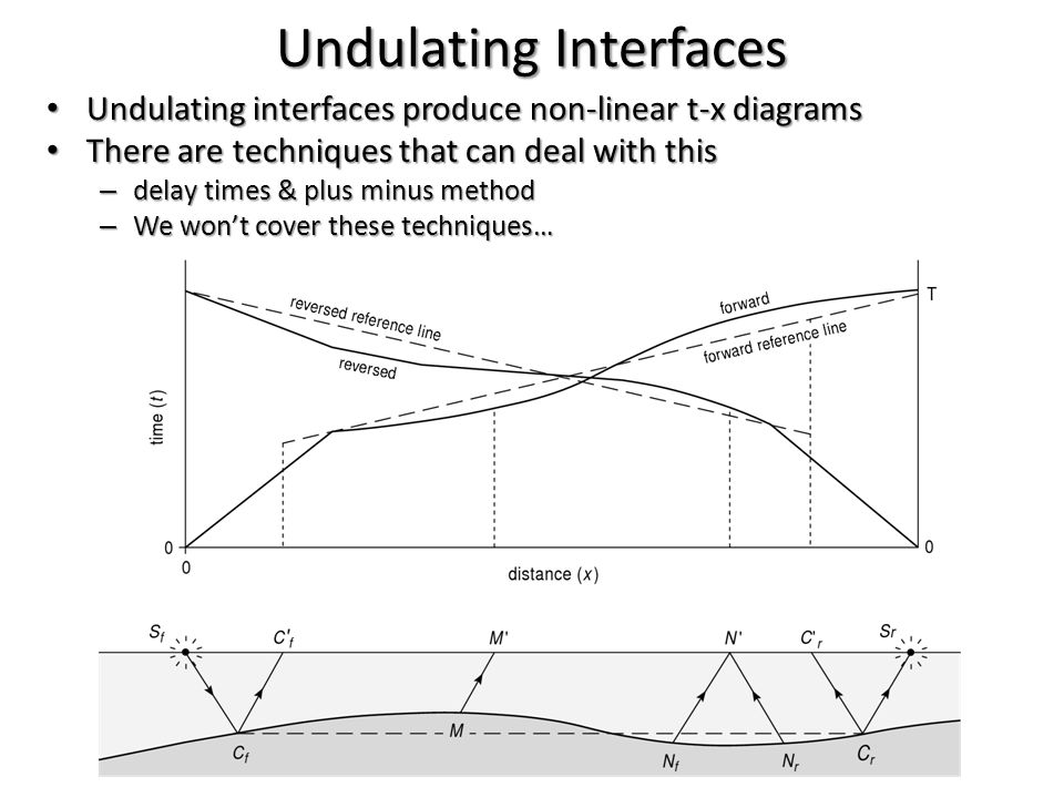 Undulating Interfaces