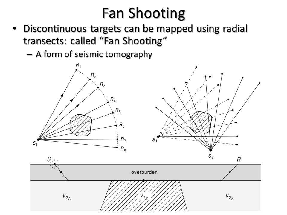 Fan Shooting Discontinuous targets can be mapped using radial transects: called Fan Shooting A form of seismic tomography.