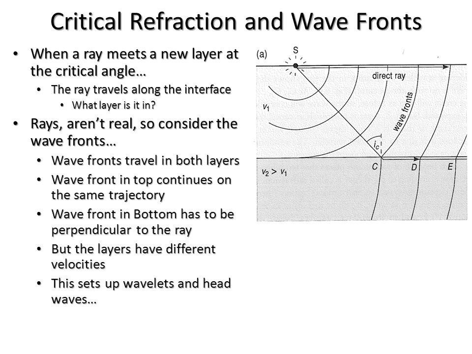 Critical Refraction and Wave Fronts