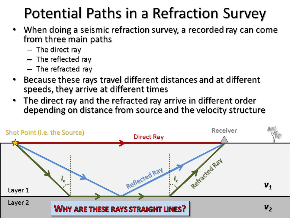 Potential Paths in a Refraction Survey
