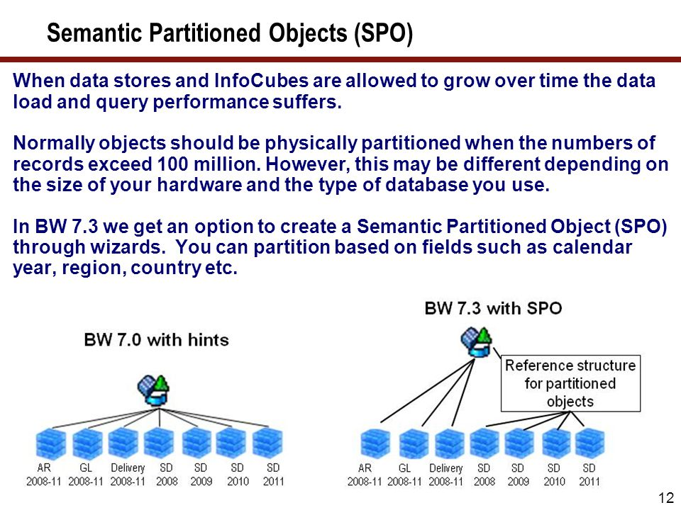 Semantic Partitioned Objects (SPO)