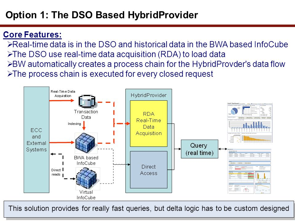 Option 1: The DSO Based HybridProvider