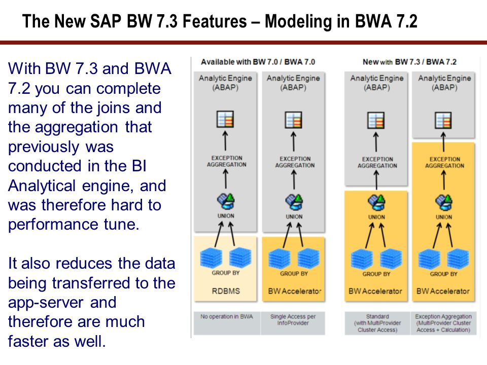 The New SAP BWA 7.2 / BW 7.3 – Faster Performance