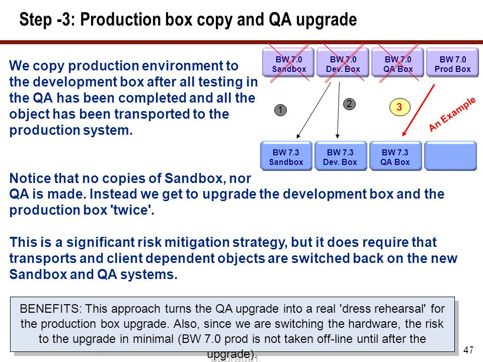 Step -4: Production box copy and QA upgrade