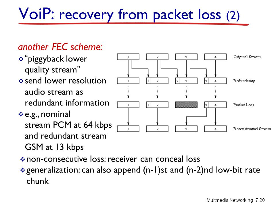 VoiP: recovery from packet loss (2)