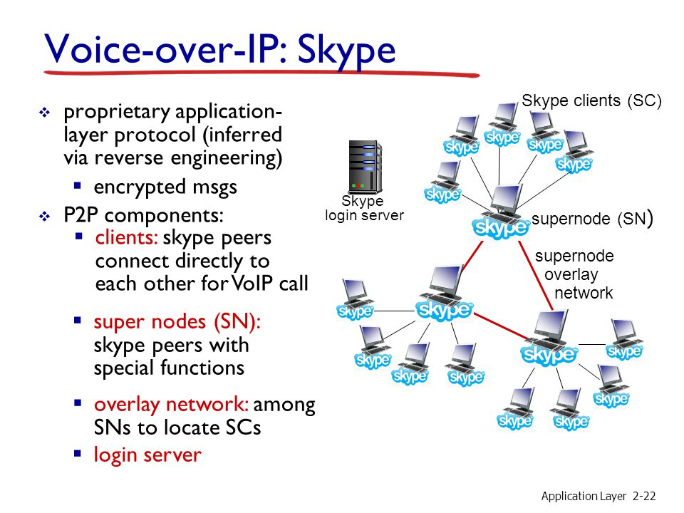 Voice-over-IP: Skype Skype clients (SC) proprietary application-layer protocol (inferred via reverse engineering)