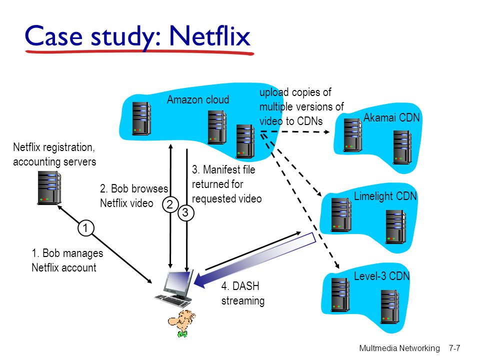 Case study: Netflix 1. 1. Bob manages Netflix account. Netflix registration, accounting servers.